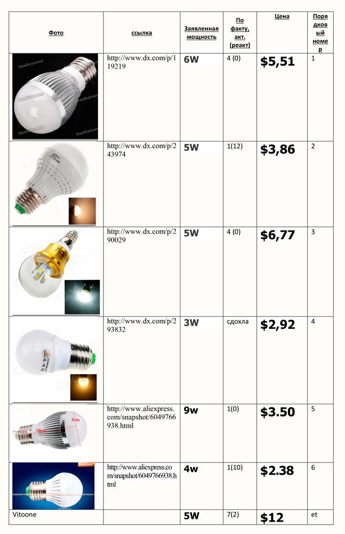Сравнительная таблица по лампочкам с DX.com: